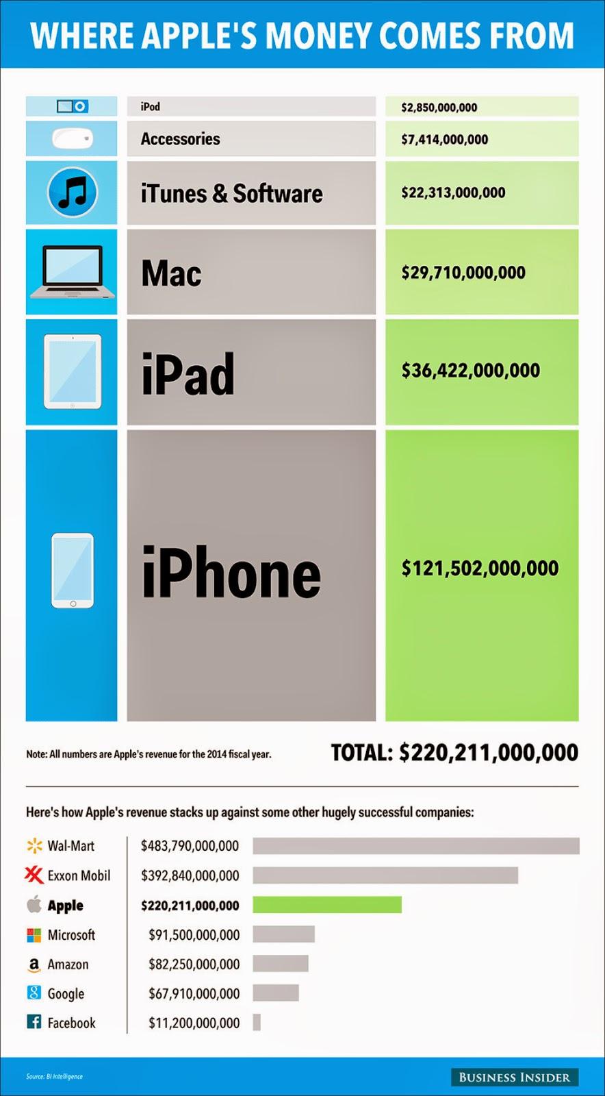 applesales2 De dondé salen los ingresos de Apple?