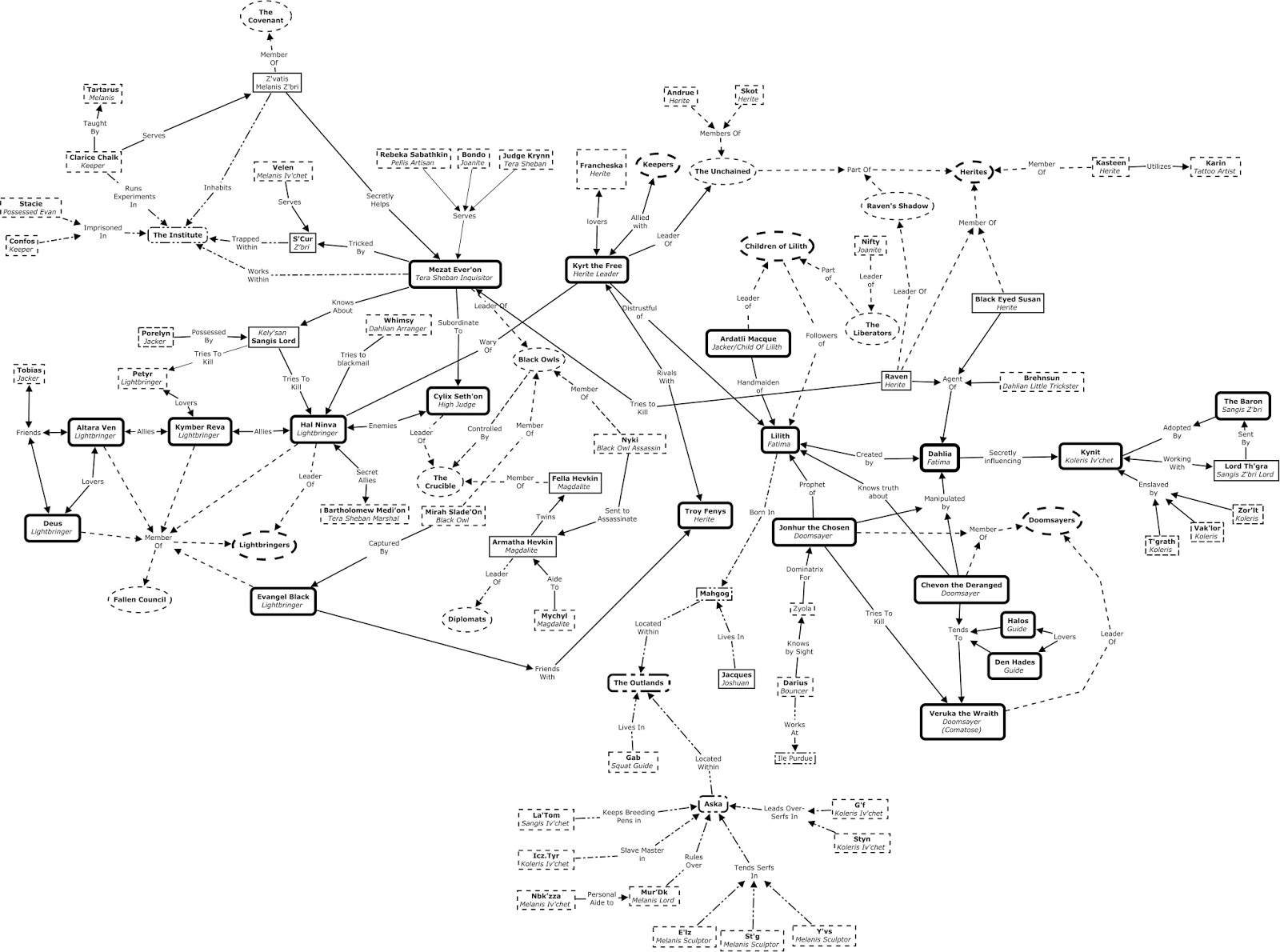 relationship map
