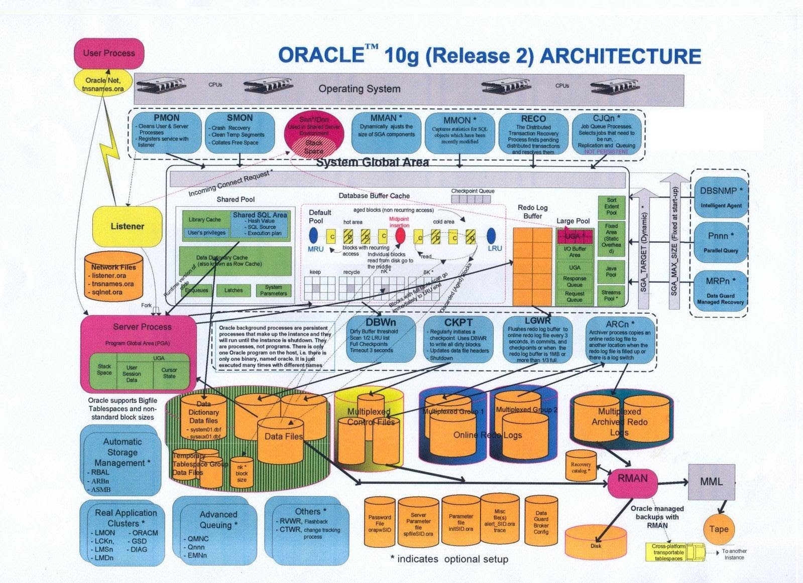 Being technical it is the perfect article on oracle architecture oracle is an rdbms relational database management system the oracle database architecture can be described in terms of logical and physical structures altavistaventures