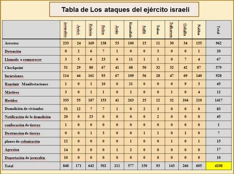 números dos ataques do exército terrorista de Israel