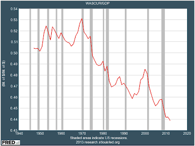 Wages as a percent of the economy just hit another all-time low for American workers.
