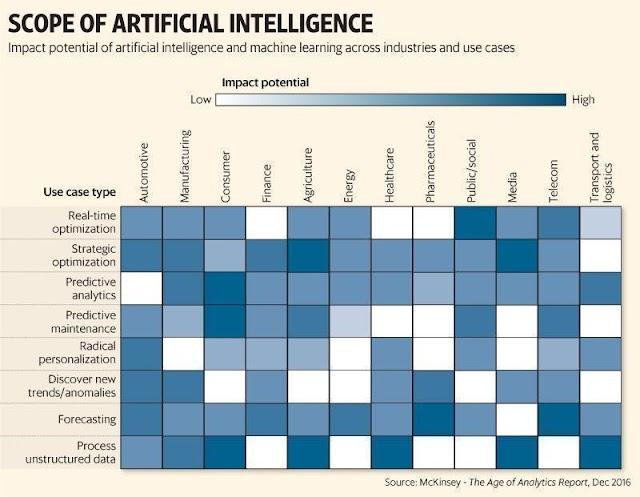 Scope of Artificial Intellegence