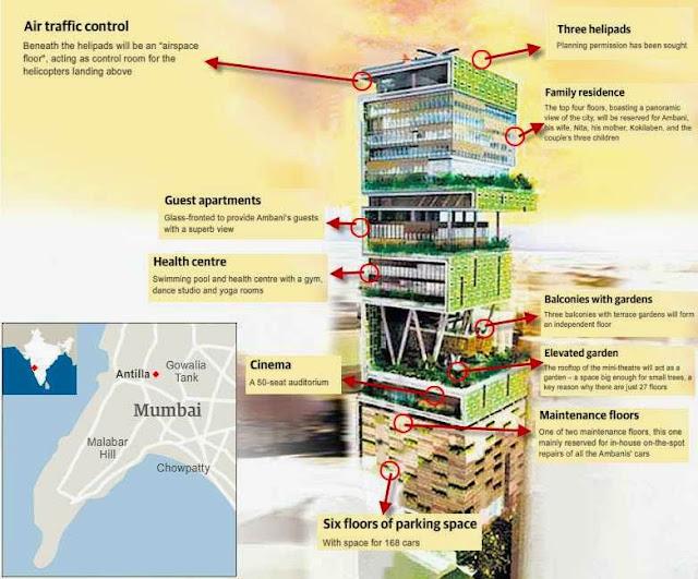 Desain Rumah Paling Mewah di Dunia Mukesh Ambani