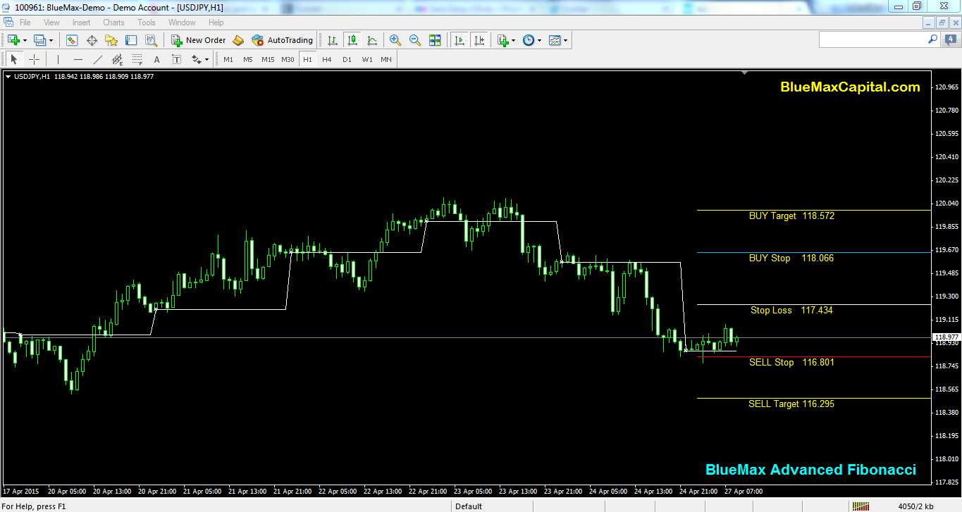 USDJPY Daily articles with advanced Fibonacci alert-source from BlueMax Capital 27/04/2015