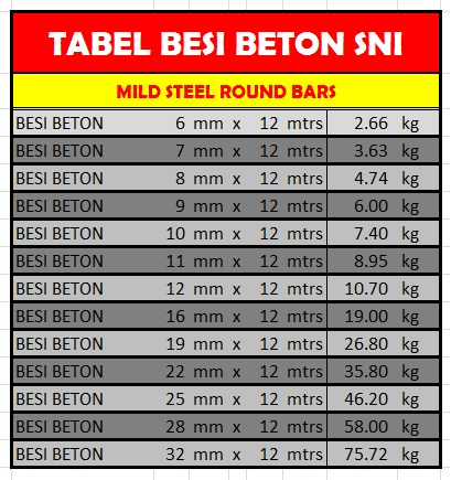 Tabel Berat Besi Beton Polos SNI (Standar Nasional Indonesia)