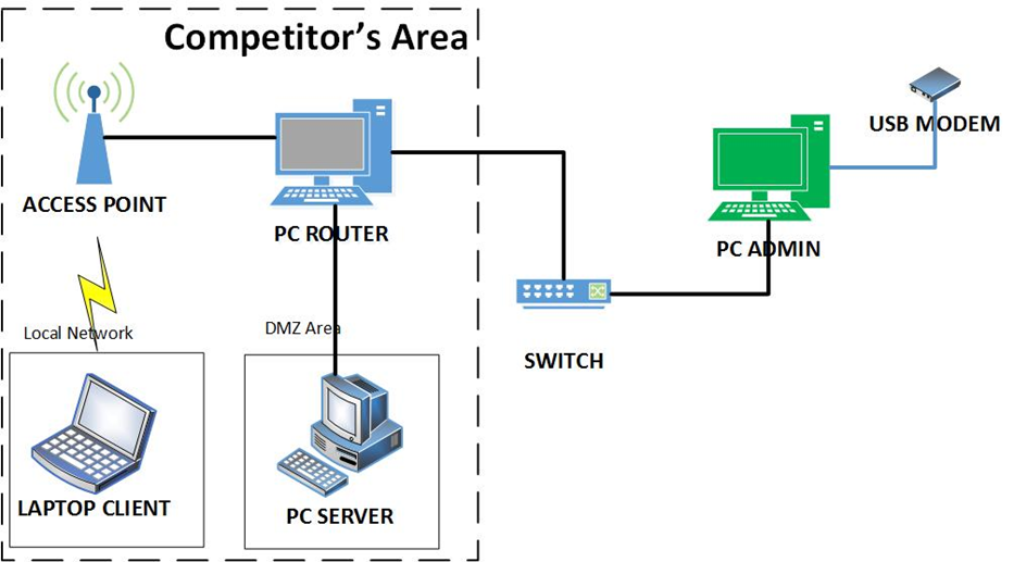 Teknik Komputer Dan Jaringan Kisi Kisi Lomba Ketrampilan Siswa Lks Smk Nasional 2untuk It