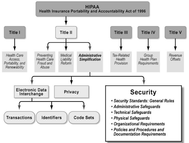The health insurance portability and accountability act of 1996 hipaa