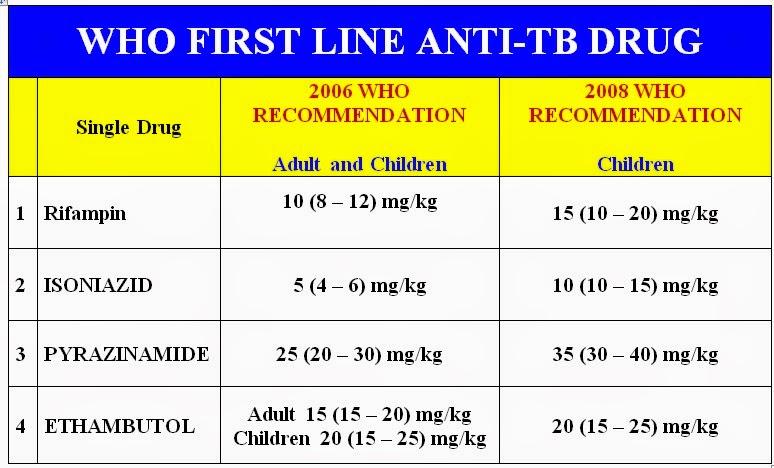 WHO Anti-TBC Drug