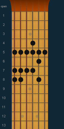 scale gitar a minor