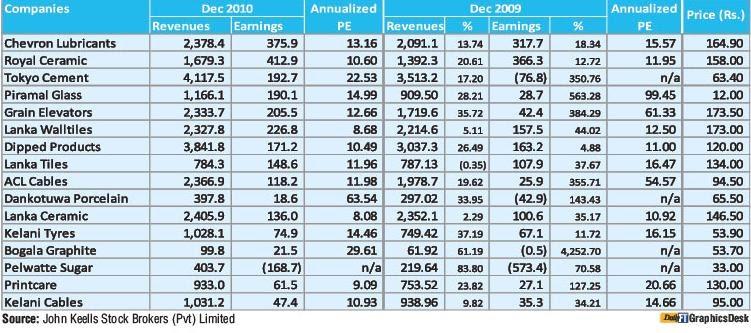 List of stock brokers in sri lanka