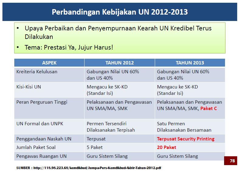Publikasi Pendidikan Gambaran Awal Un 2012 2013