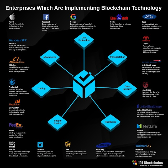 Enterprises which are implementing blockchain technology