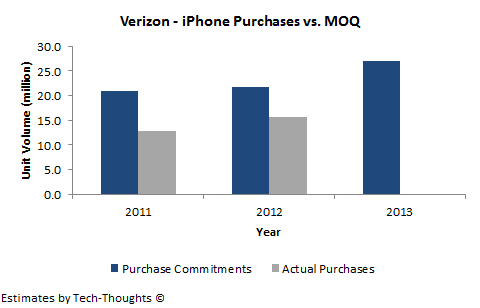 Verizon - iPhone Purchases vs. MOQ