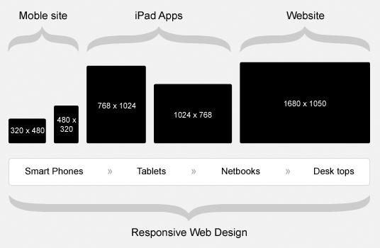 diferentes resoluciones de pantalla para el diseño web adaptable o responsive web design