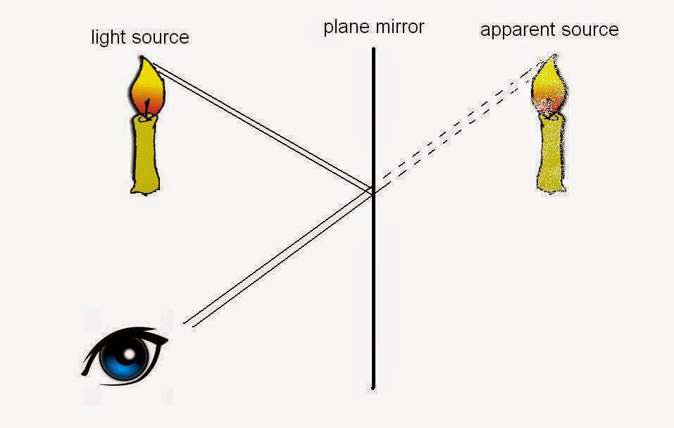 Reflection in Plane mirrors, All About Light NCERT / CBSE Revision Notes