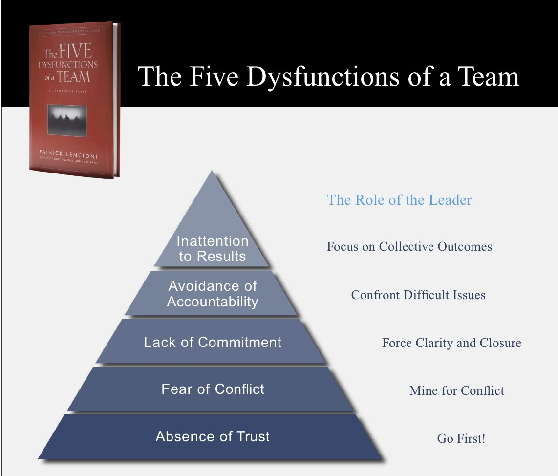 reflections on management and leadership how to get to functional but the main points tie in neatly other theory on teamwork notably tuckman s stages the added advantage of providing some tips and techniques to