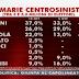 Primarie del centro-sinistra il sondaggio SWG