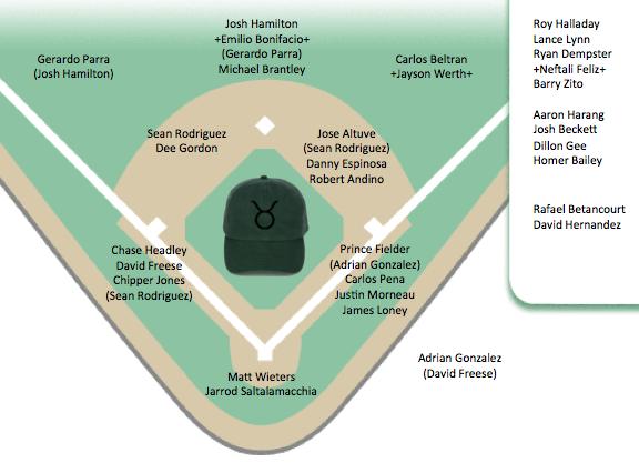 Baseball Depth Chart Template - Depth charts : ayUCar.com