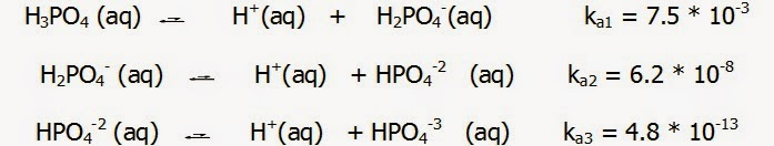 Stepwise dissociation of phosphoric acid
