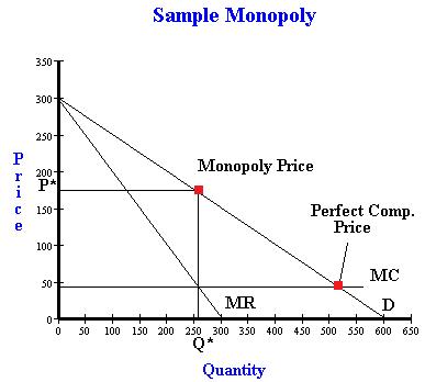 monopolistic vs perfect competition