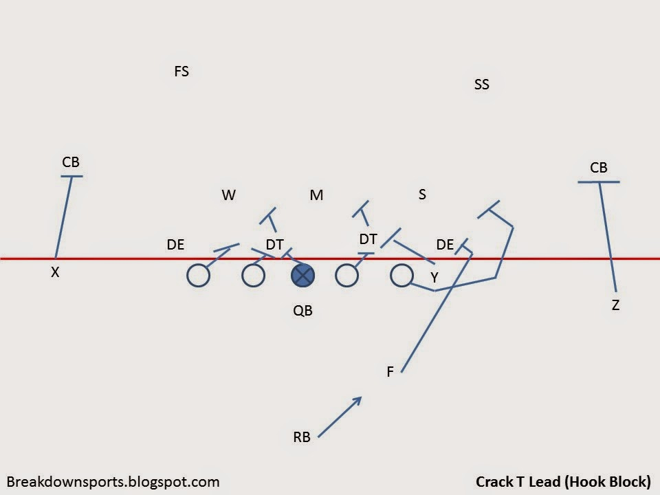 Depends On How You Define Soon >> Breakdown Sports: Football Fundamentals: RB and HB Blocking