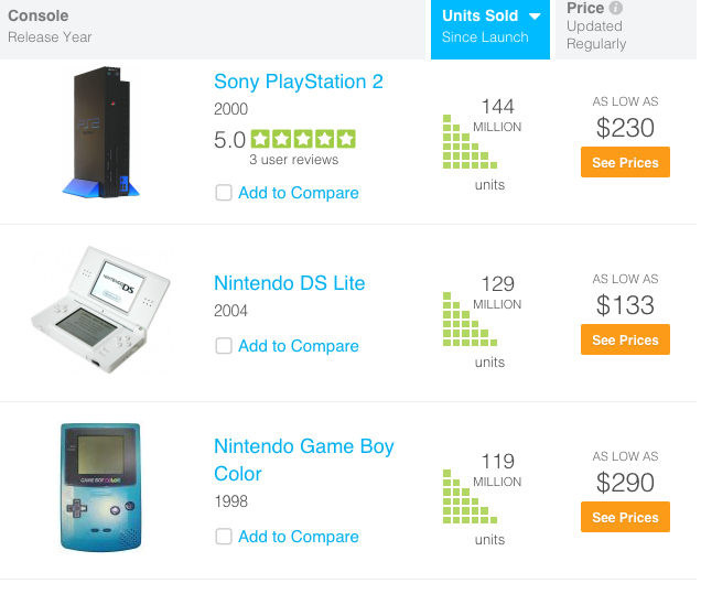 video gaming consoles by unit sales : sony playstation vs nintendo DS ""