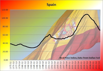 spain housing bubble graph, spanish home prices