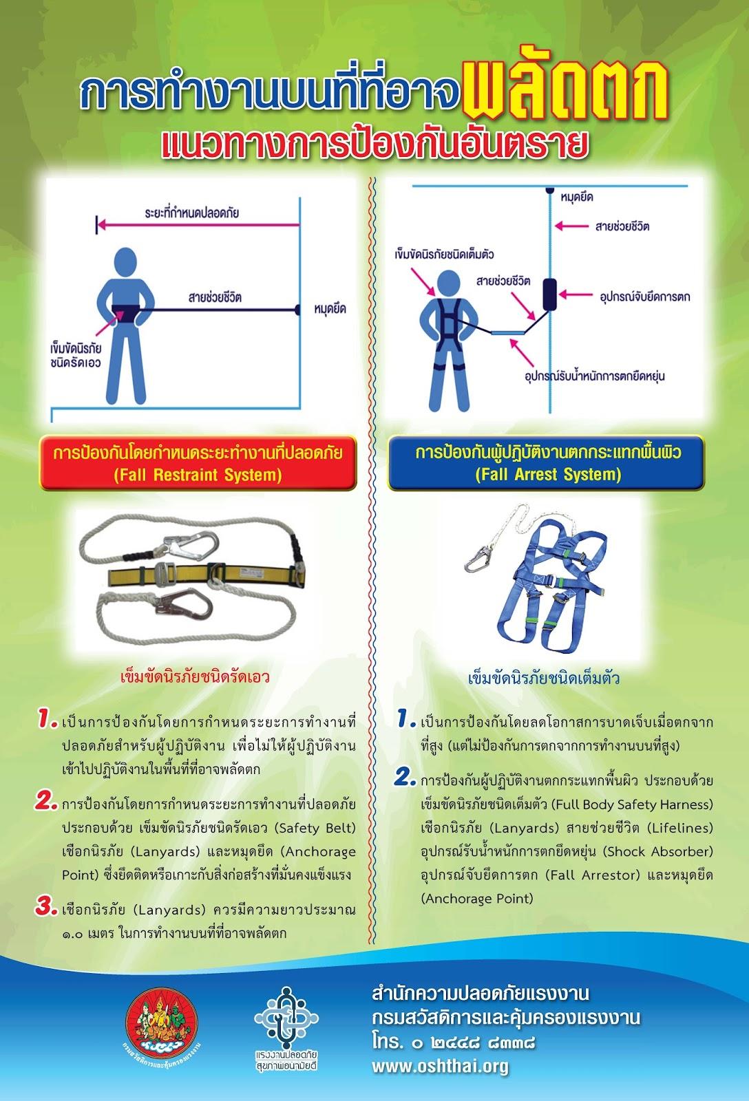 การเลือกใช้อุปกรณ์คุ้มครองความปลอดภัยส่วนบุคคลในการทำงานบนที่ที่อาจพลัดตก