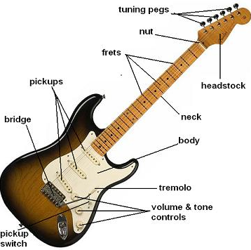 How to Learn Play Guitar