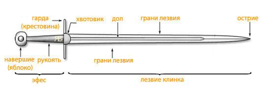Мечи схема