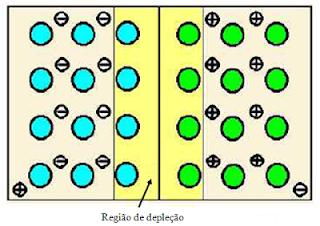 Como funciona o diodo