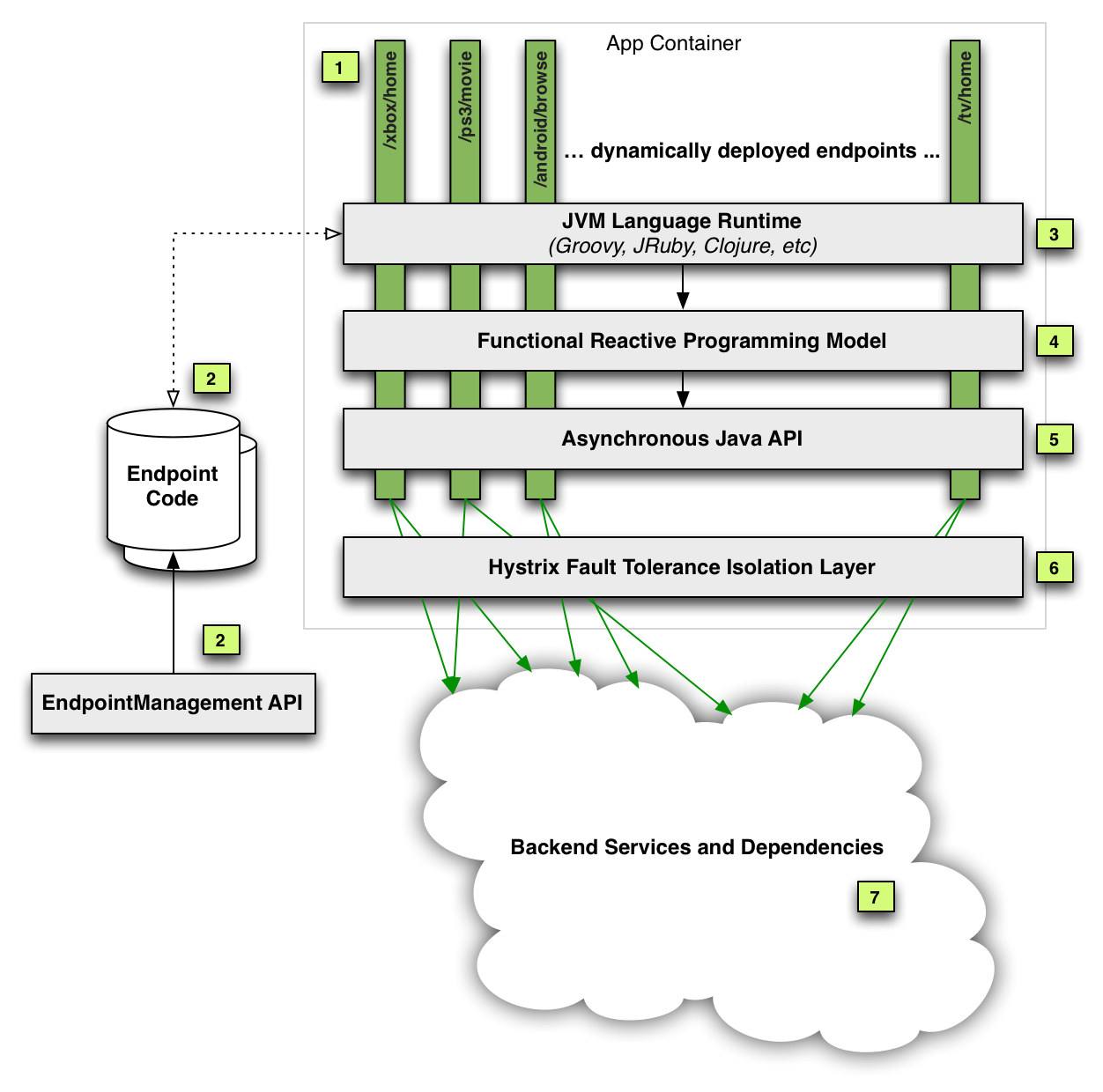 Epfl Thesis Admission Business Essay Example Computer - Soa architecture diagram