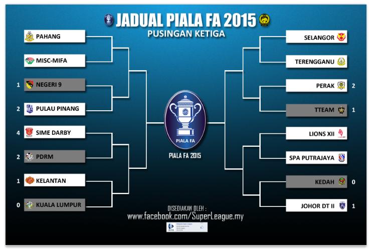 Jadual Suku Akhir Piala FA 2015