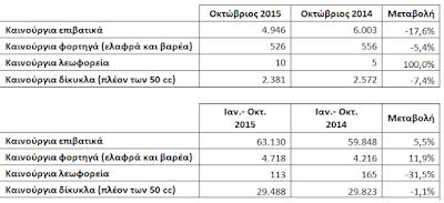 Οι ταξινομήσεις καινούργιων οχημάτων κατά τον Οκτώβριο 2015 ήταν μειωμένες κατά -17,6%