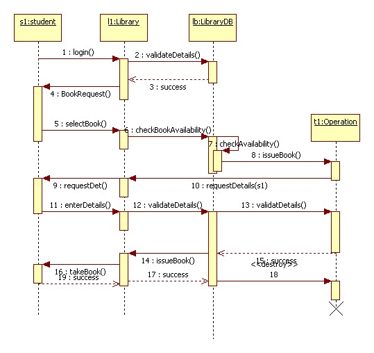 UML Sequence Diagram for Library Book Issue