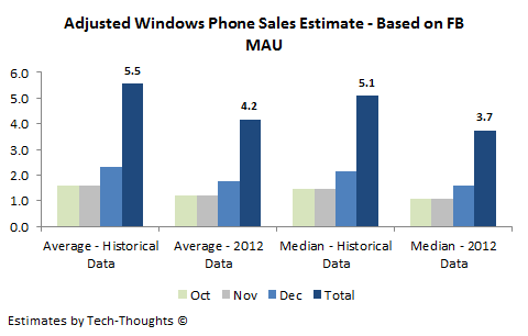 Adjusted Windows Phone Sales Estimate
