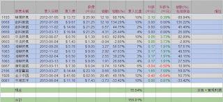 模擬投資組合 2013-12