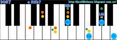 acordes de piano de séptima menor o teclado organo