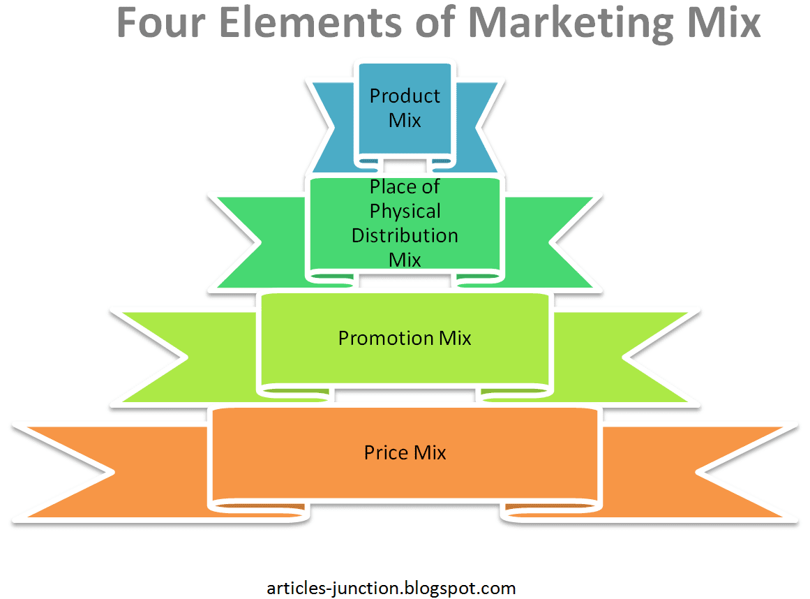"""elements marketing mix 2 7p's of marketing mix this week, we brought you one of the most enthralling series of all time on the study of """"7p's of marketing mix""""  the entire series is dedicated into 7 parts covering all the elements of marketing mix."""
