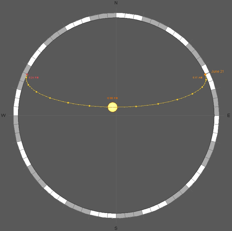 summer solstice critical analysis Cliff is a complex one and required a sophisticated appreciation of astronomy and  geometry  spirals varies from 18 minutes near noon at summer solstice (when  the  one of these surfaces is a critical factor causing the pronounced minimum.