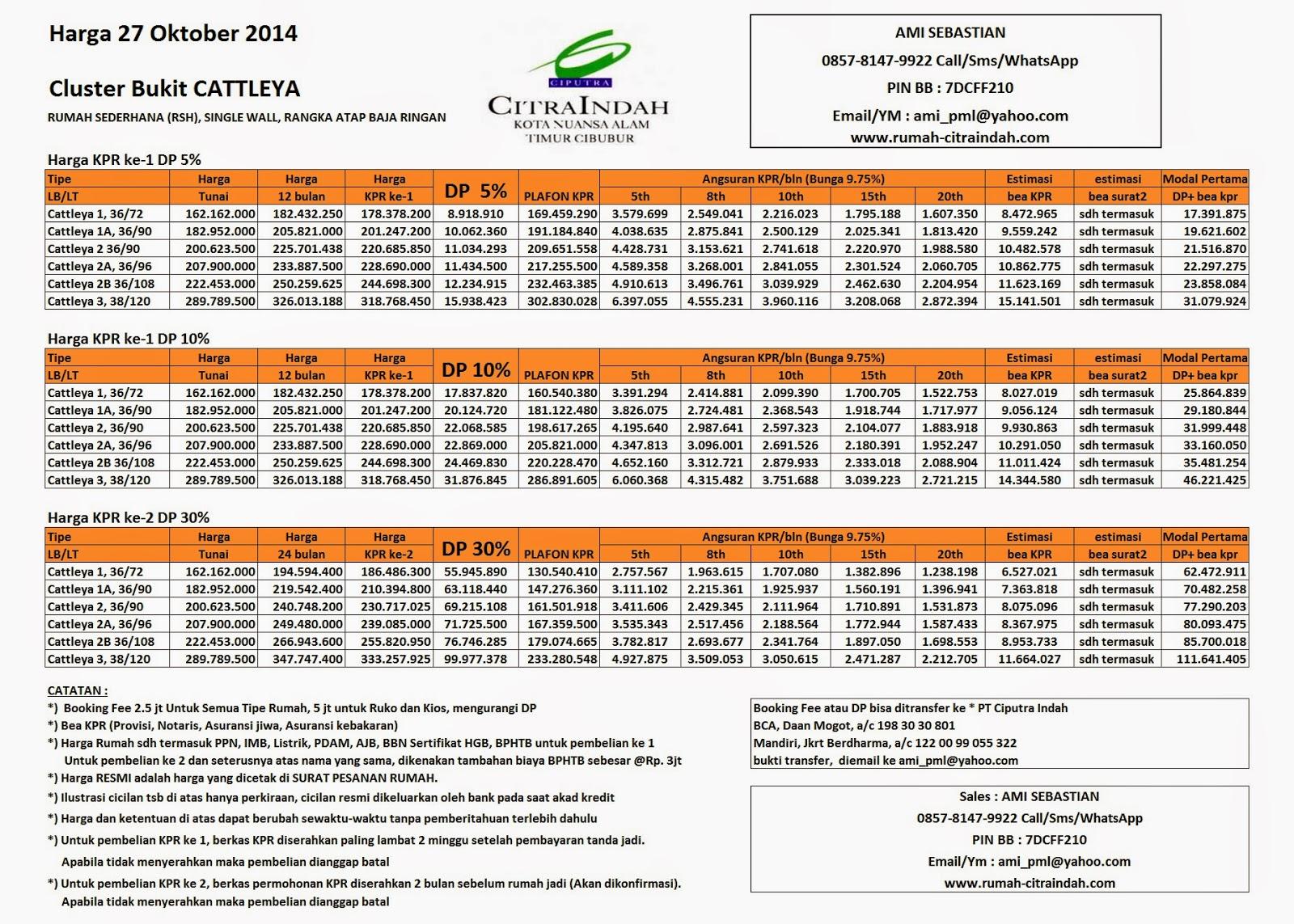 harga-cattleya-citra-indah-oktober-2014