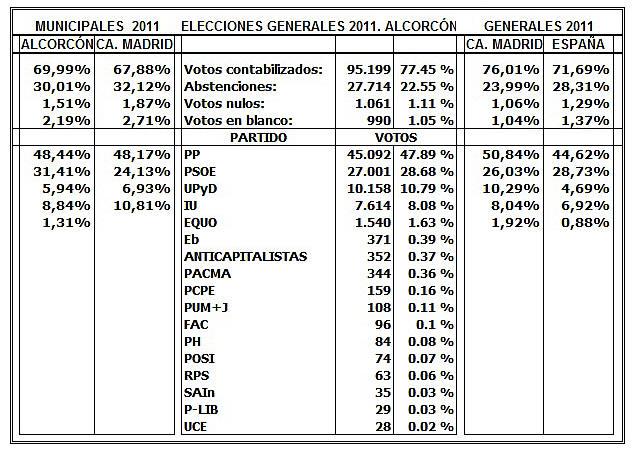 En mi barrio alcorc n resultados generales alcorc n madrid for Resultados elecciones ministerio interior