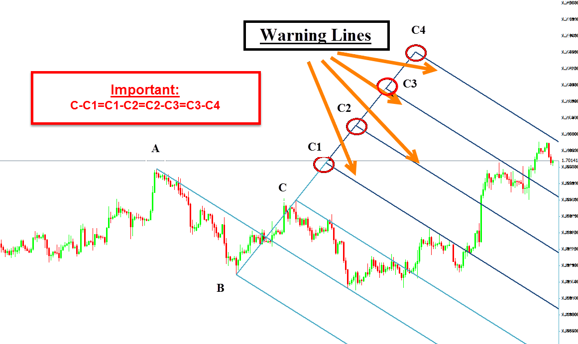 How to use andrews pitchfork in forex