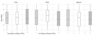 Box Plot with ggplot2