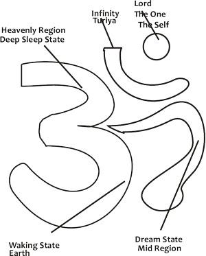 Hindu symbol AUM