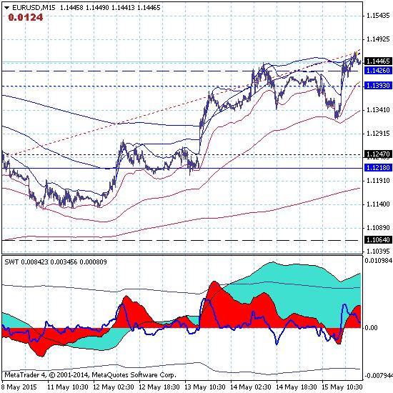 Евро продолжает коррекционный рост