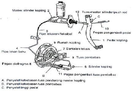 Komponen-mekanisme-penggerak-kopling-tipe-hidraulis