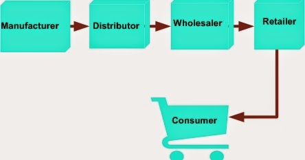 objectives of shampoo product Introduction to cosmetic formulation and technology how is a product's dosage forms for cosmetics and otc drug–cosmetic products 50 learning objectives.