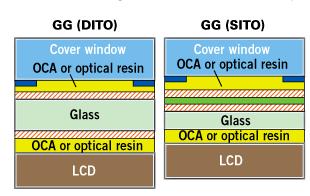 che csa e' tecnologia glass to glass gg