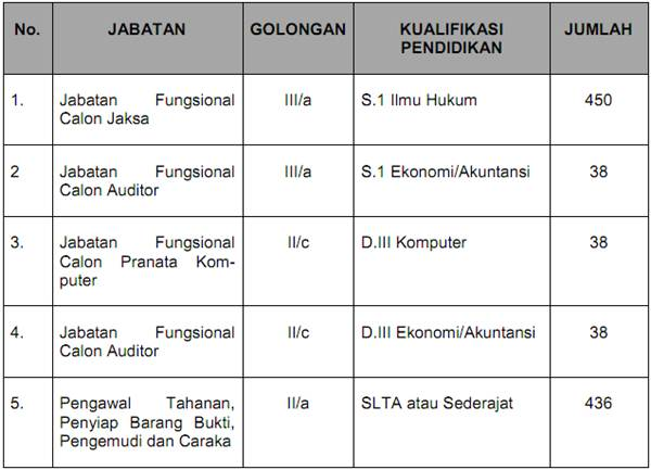 Lowongan CPNS 2013 Kejaksaan Republik Indonesia